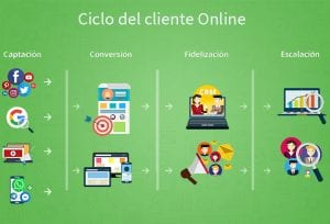 ciclo del cliente