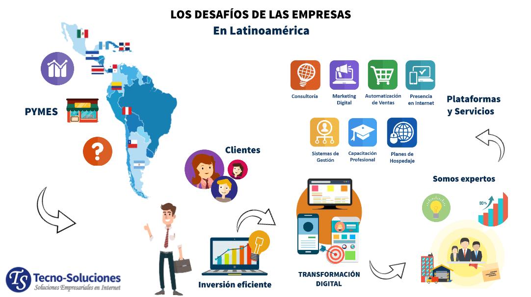 Los Desafíos de las Empresas en Latinoamérica