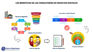 negocio digital