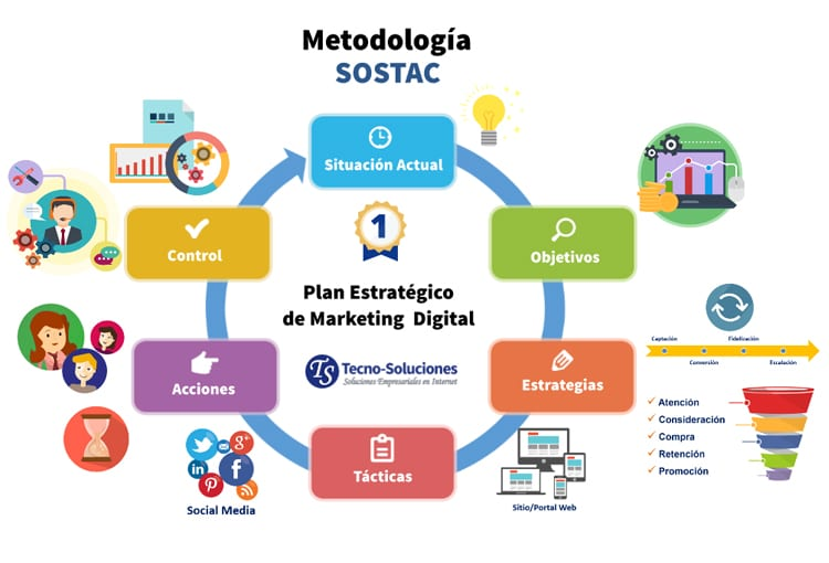 Conoce la Metodología SOSTAC e impleméntala en tu estrategia de marketing digital