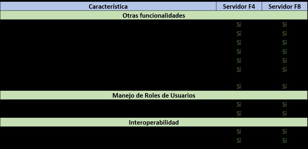 Caracteristicas-Servidor-03