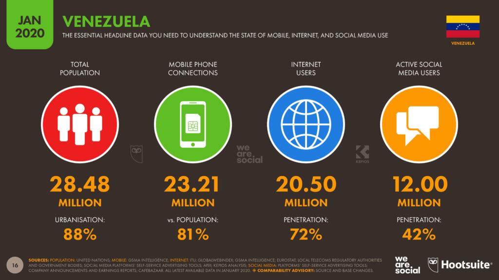 Marketing en Venezuela