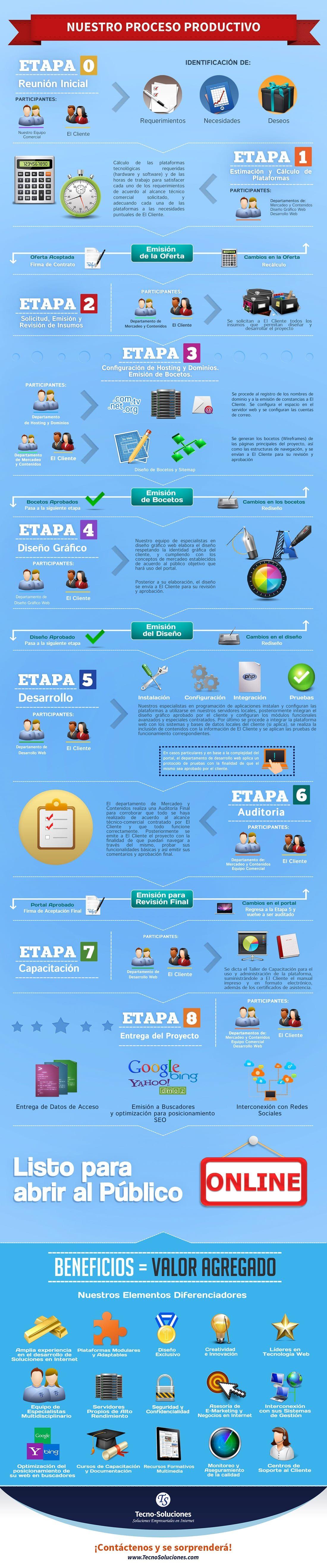 Nuestro Proceso Productivo - TecnoSoluciones
